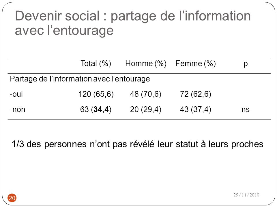 Devenir social : partage de l'information avec l'entourage