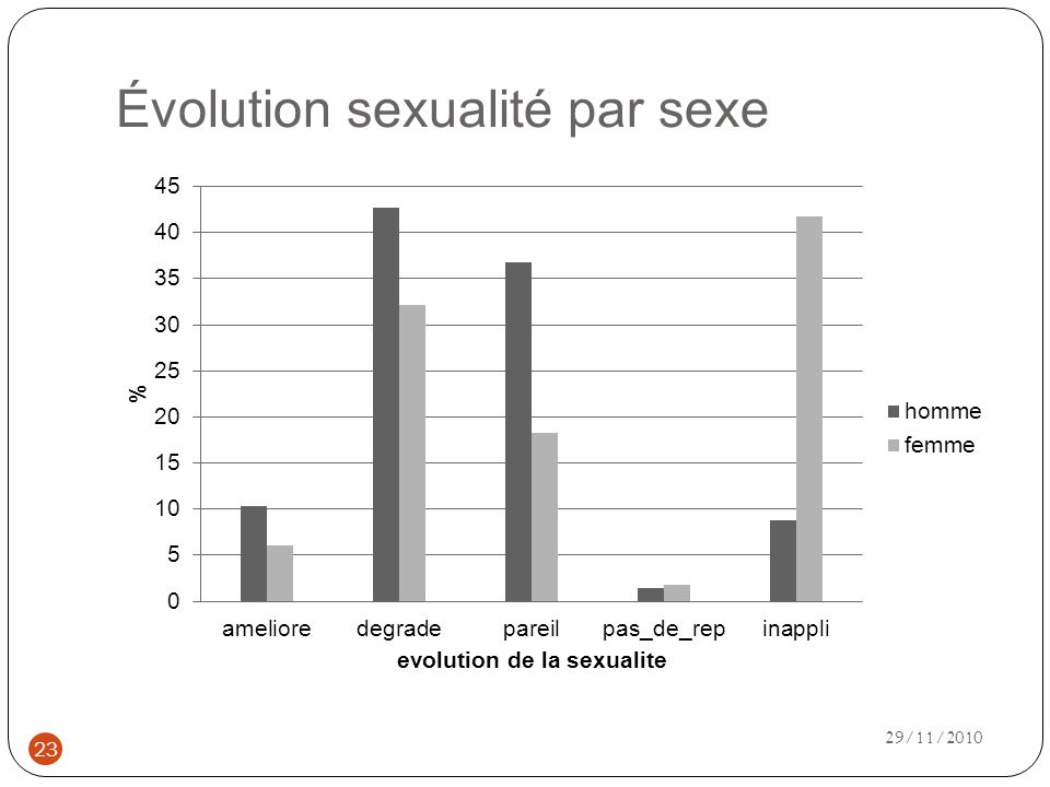 Évolution sexualité par sexe