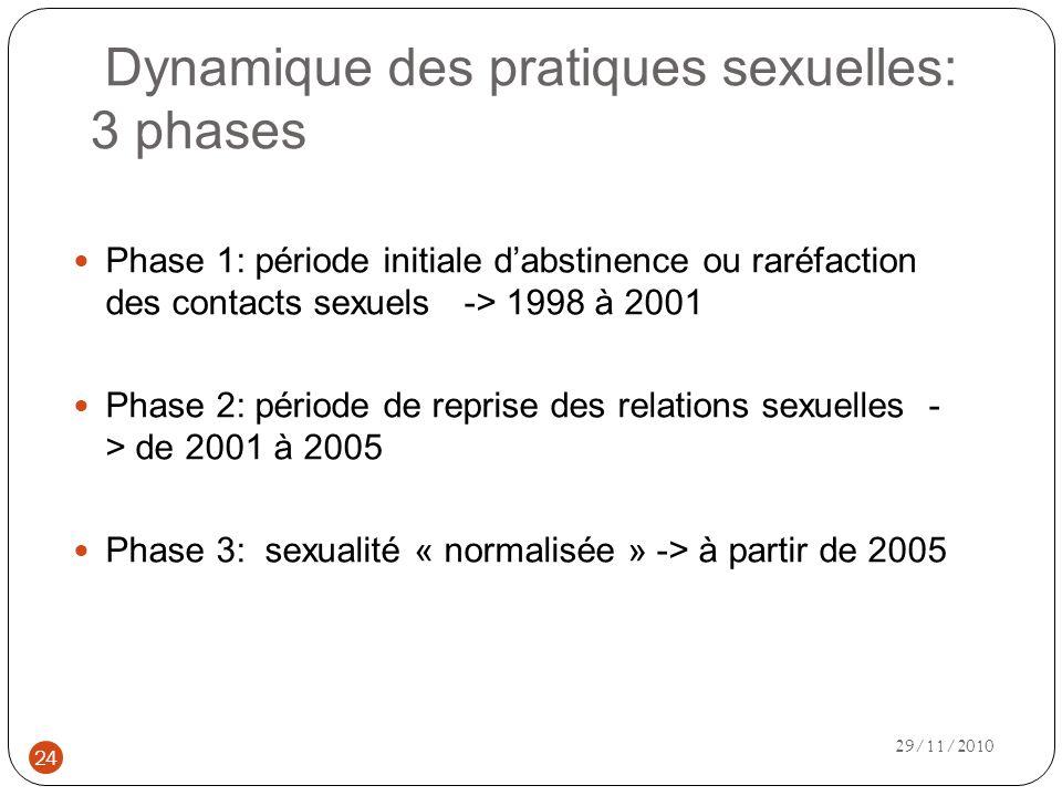Dynamique des pratiques sexuelles: 3 phases