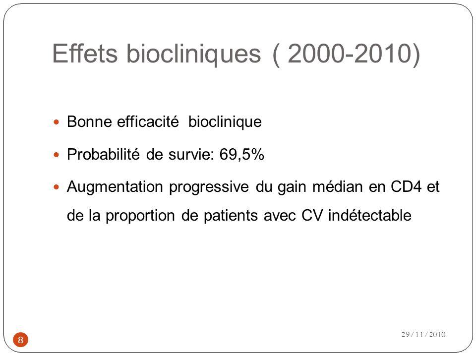 Effets biocliniques ( 2000-2010)