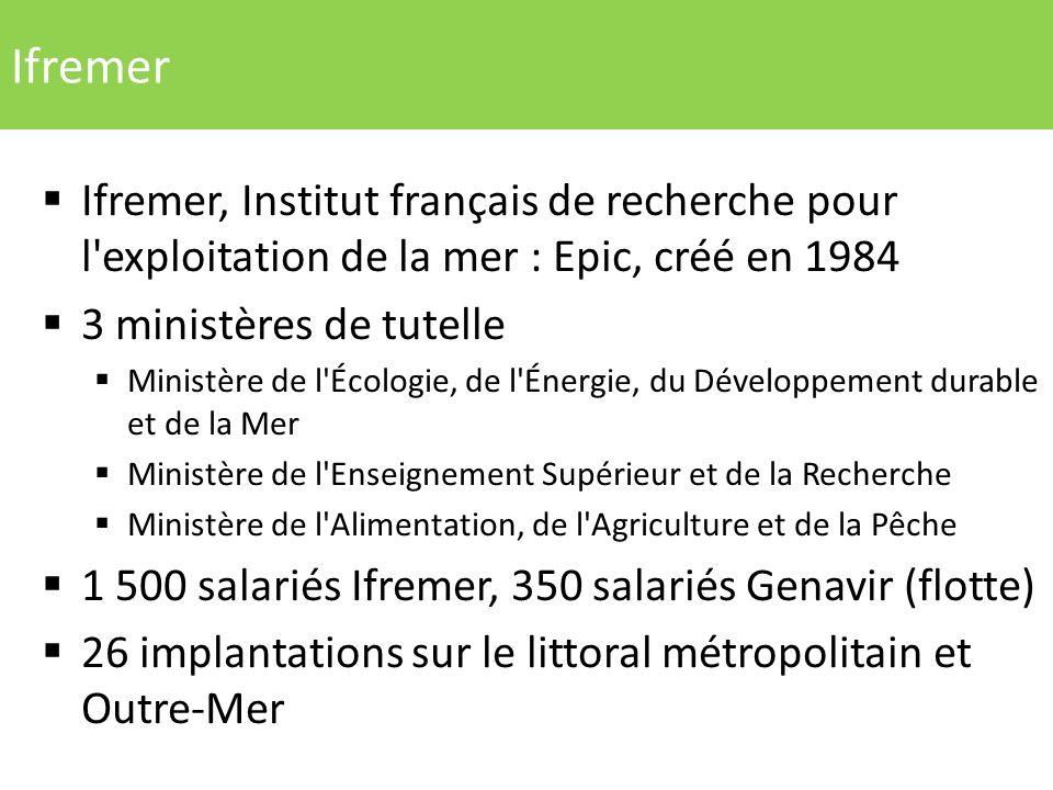 Ifremer Ifremer, Institut français de recherche pour l exploitation de la mer : Epic, créé en 1984.