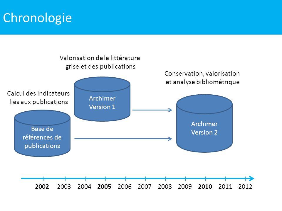 Chronologie Valorisation de la littérature grise et des publications