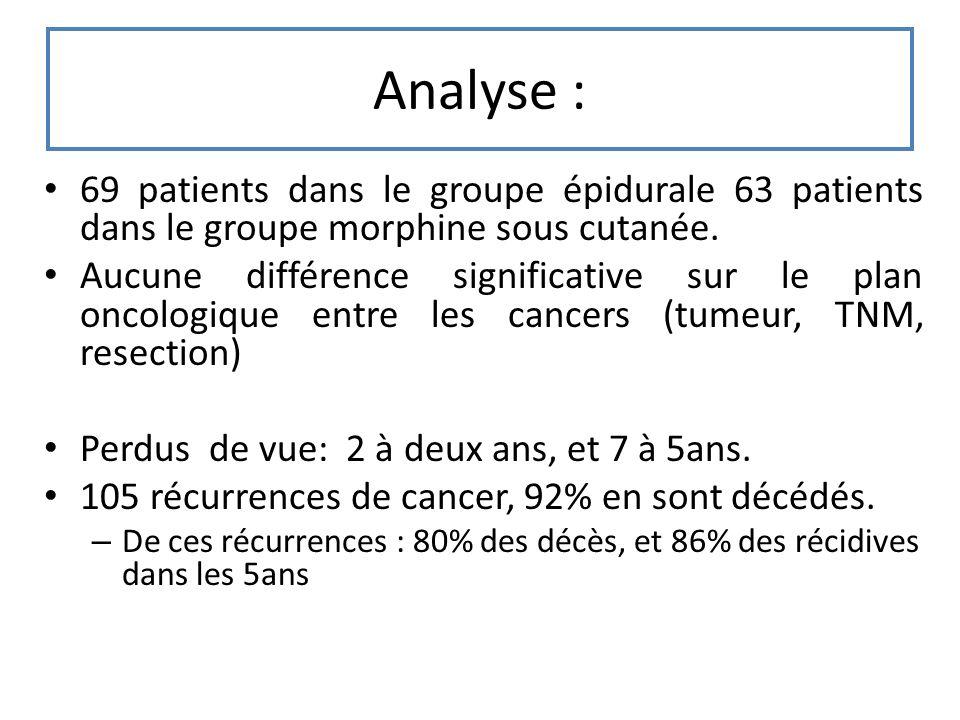 Analyse : 69 patients dans le groupe épidurale 63 patients dans le groupe morphine sous cutanée.