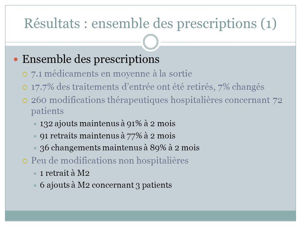 Résultats : ensemble des prescriptions (1)