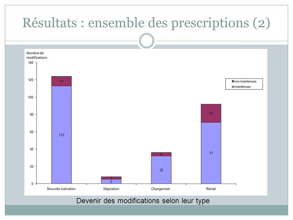 Résultats : ensemble des prescriptions (2)
