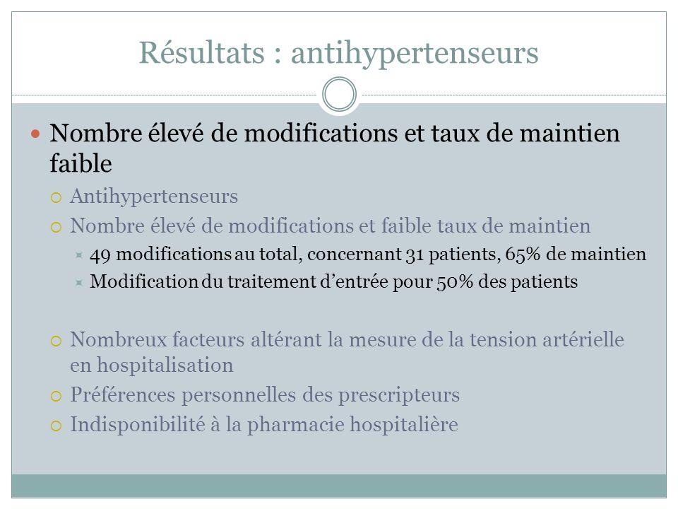 Résultats : antihypertenseurs