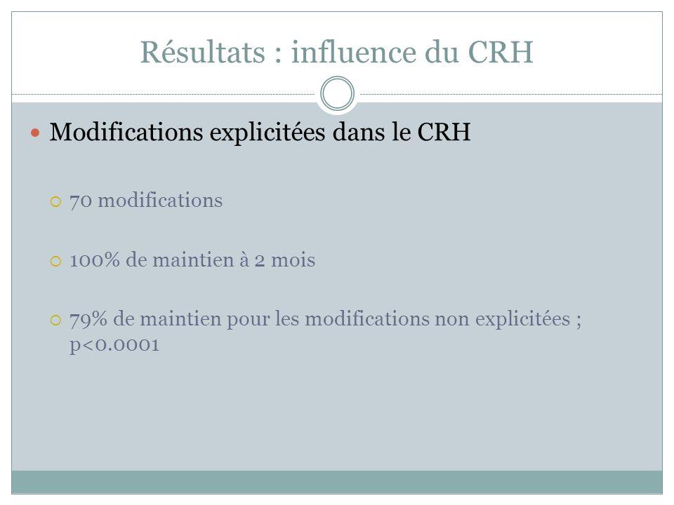Résultats : influence du CRH