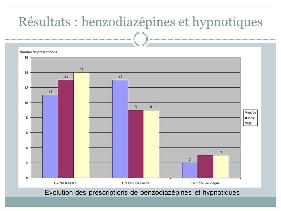 Résultats : benzodiazépines et hypnotiques