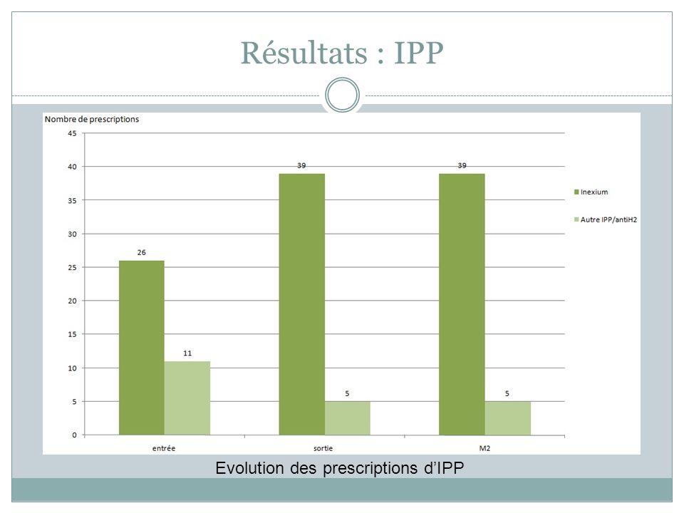 Résultats : IPP Evolution des prescriptions d'IPP