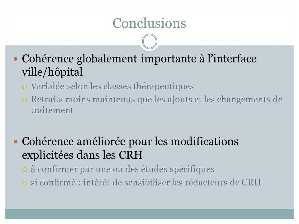 Conclusions Cohérence globalement importante à l'interface ville/hôpital. Variable selon les classes thérapeutiques.