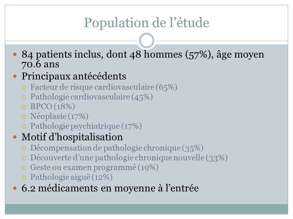 Population de l'étude 84 patients inclus, dont 48 hommes (57%), âge moyen 70.6 ans. Principaux antécédents.