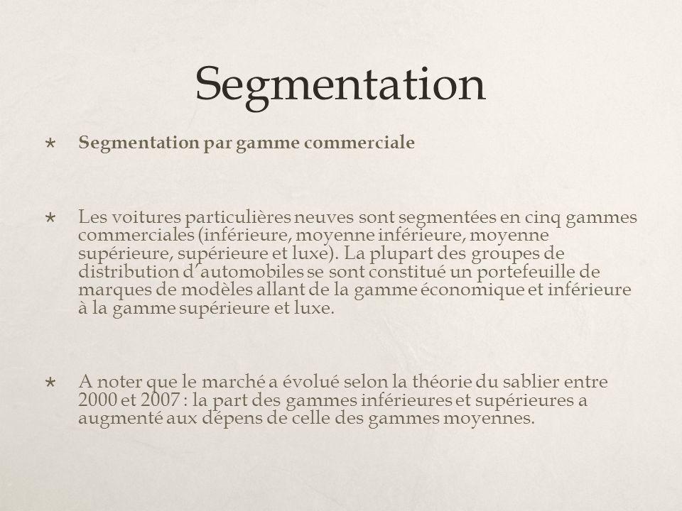 Segmentation Segmentation par gamme commerciale