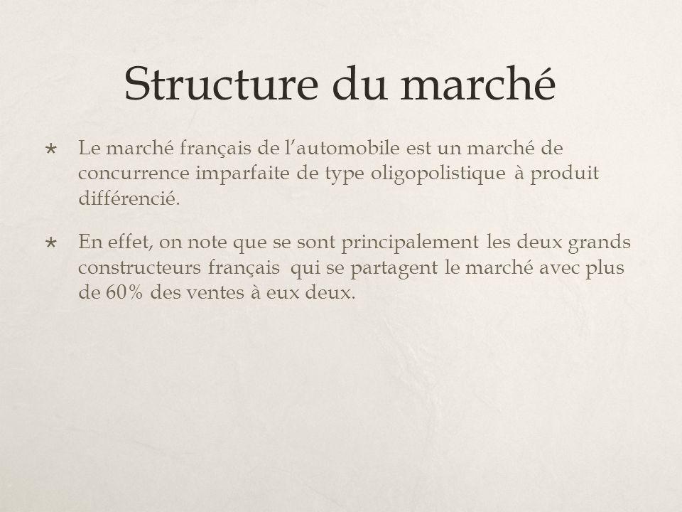 Structure du marché Le marché français de l'automobile est un marché de concurrence imparfaite de type oligopolistique à produit différencié.