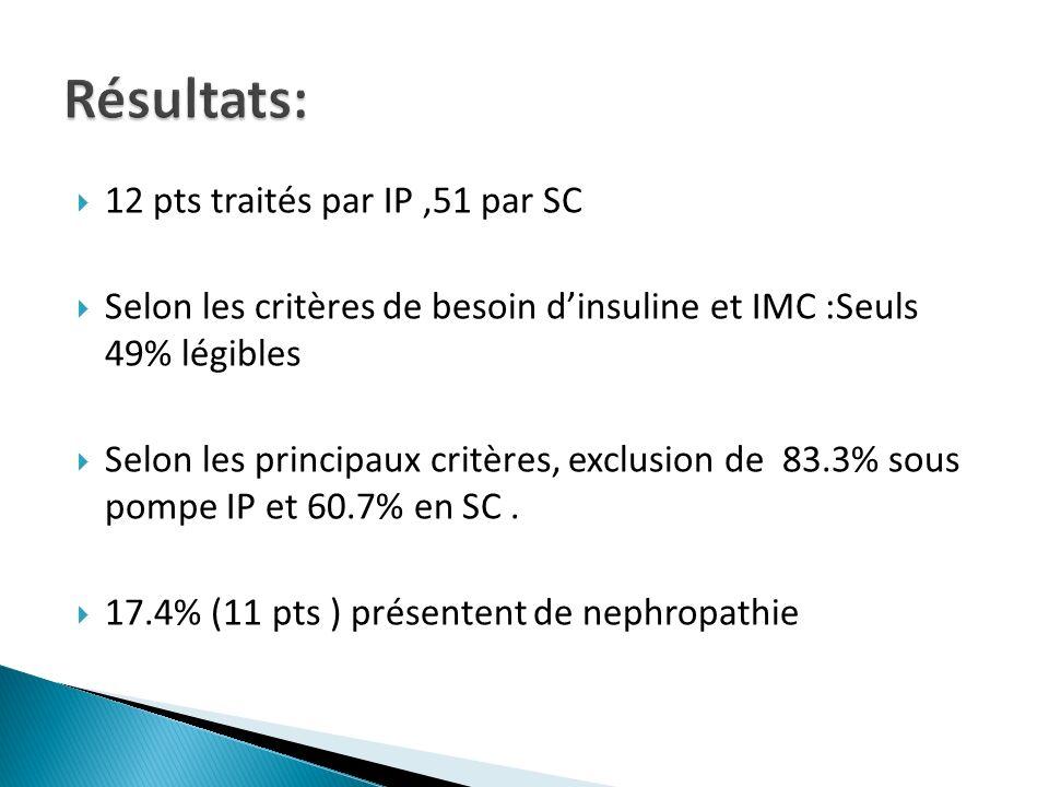 Résultats: 12 pts traités par IP ,51 par SC