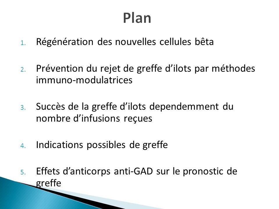 Plan Régénération des nouvelles cellules bêta