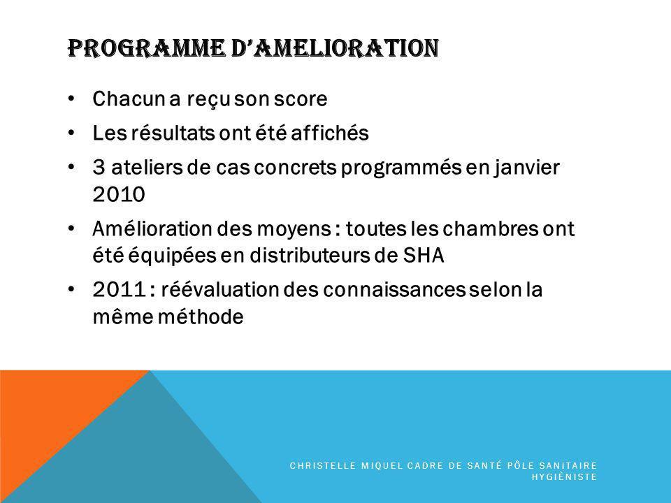Programme D'amelioration