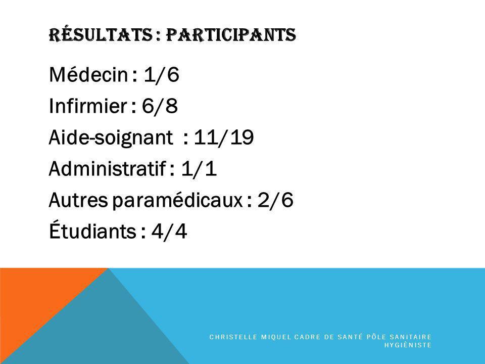 Résultats : PARTICIPANTS