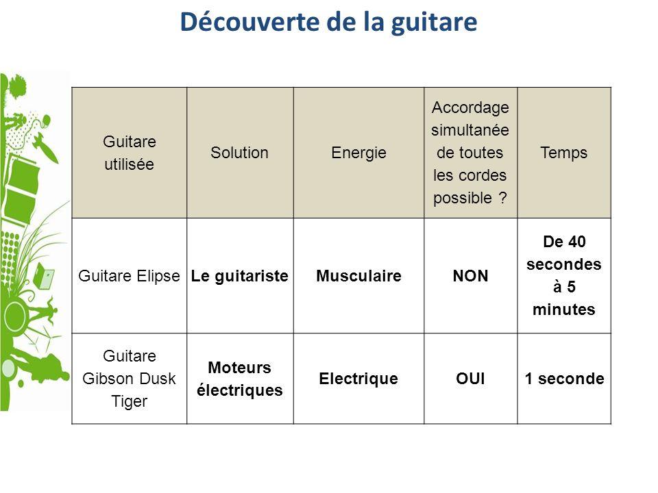 Découverte de la guitare