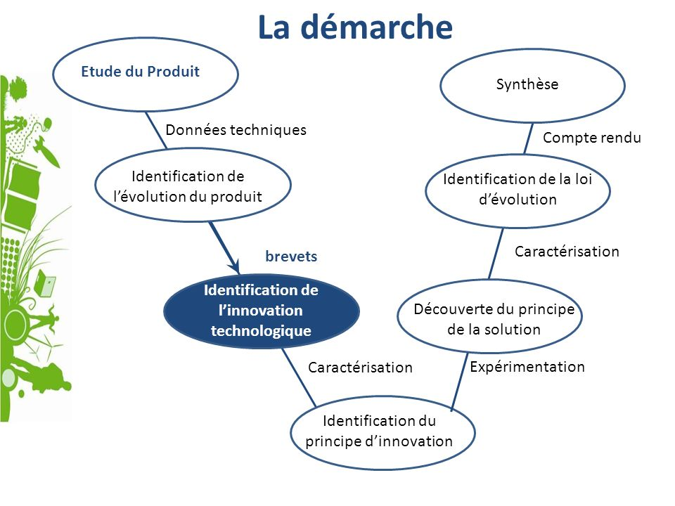 Identification de l'innovation technologique