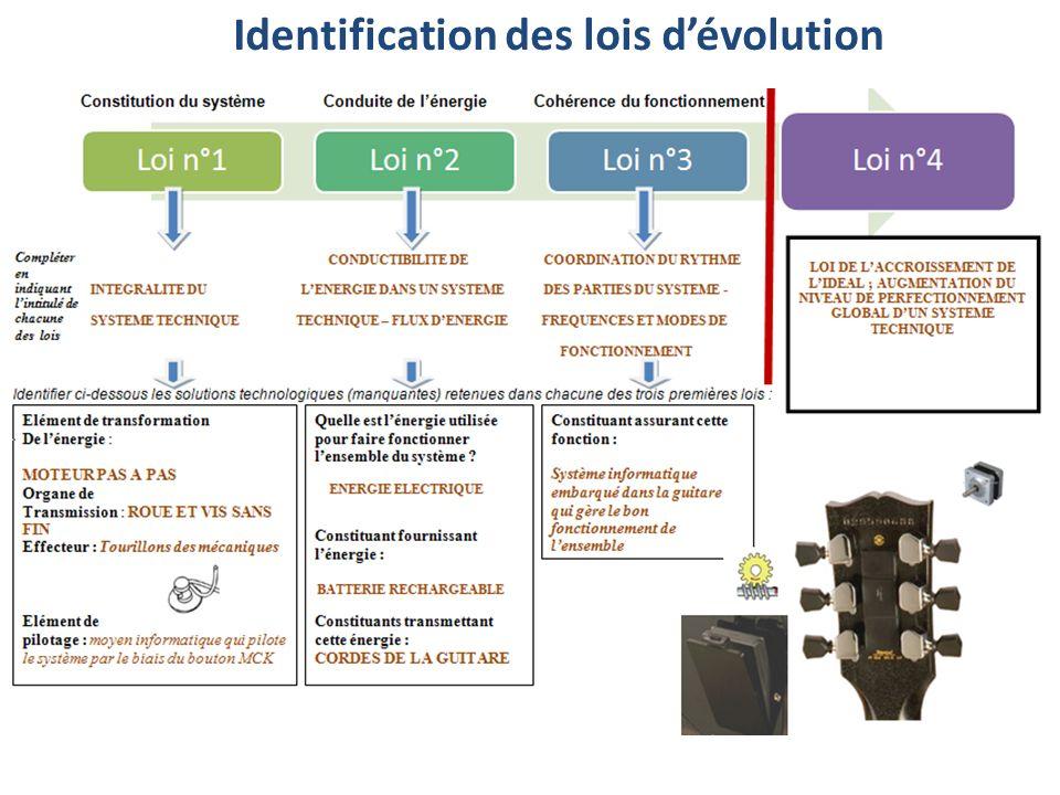 Identification des lois d'évolution