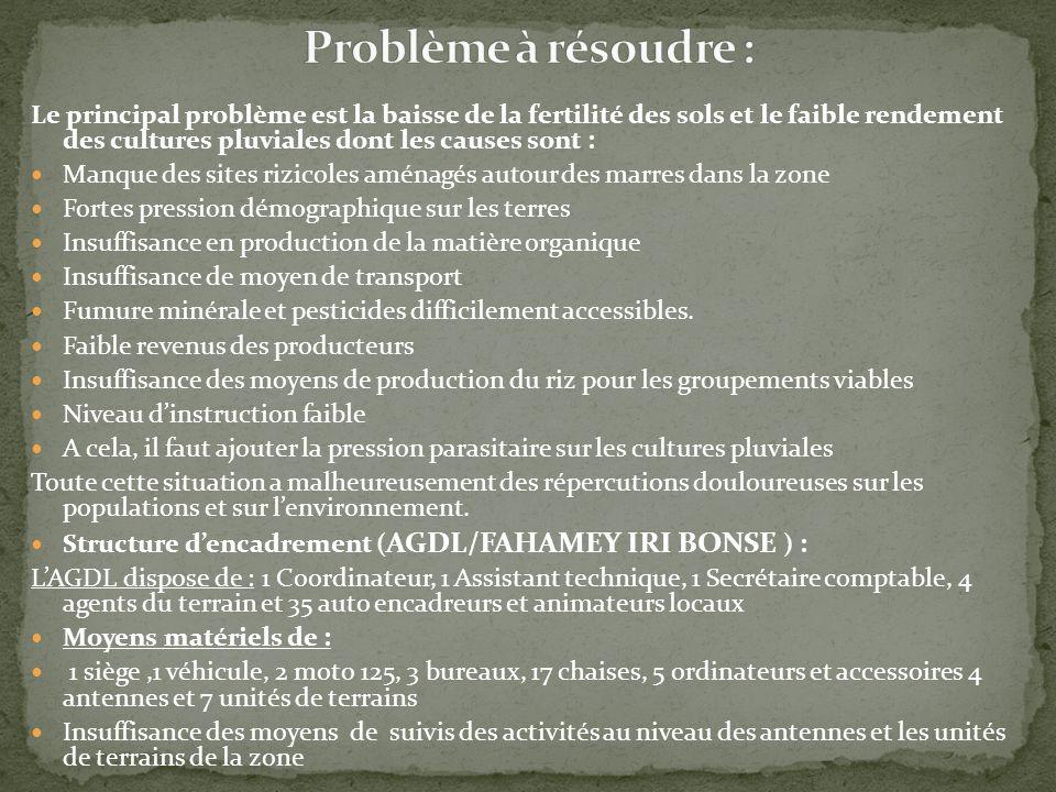 Problème à résoudre :