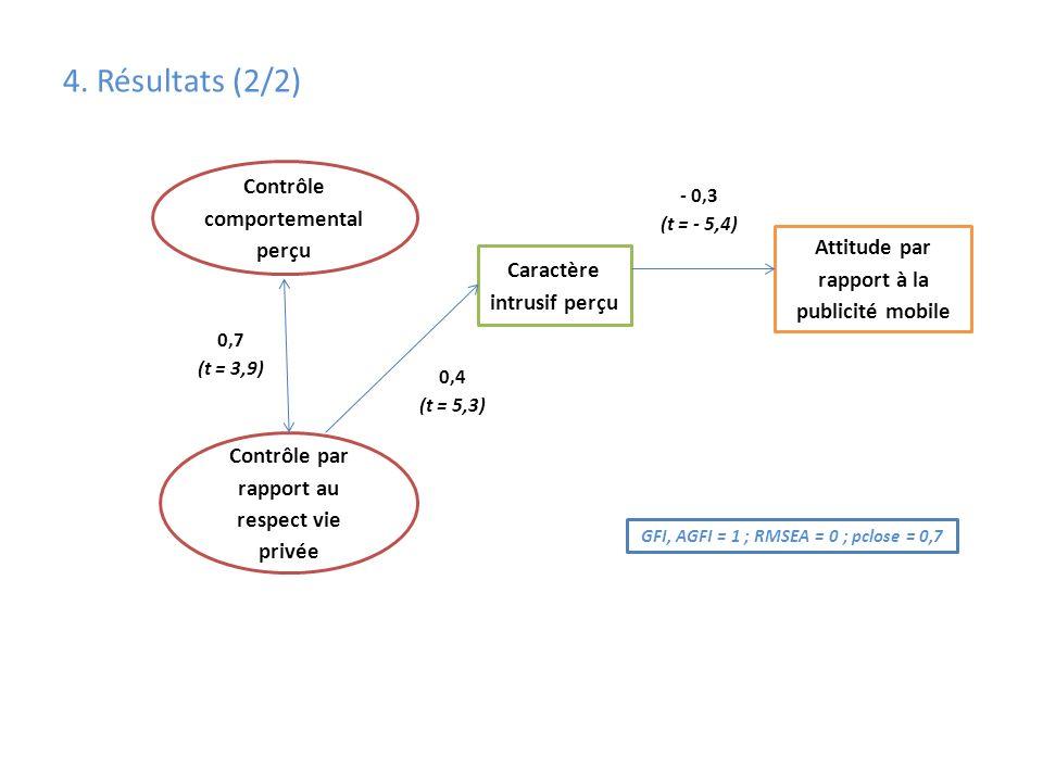 4. Résultats (2/2) Contrôle comportemental perçu