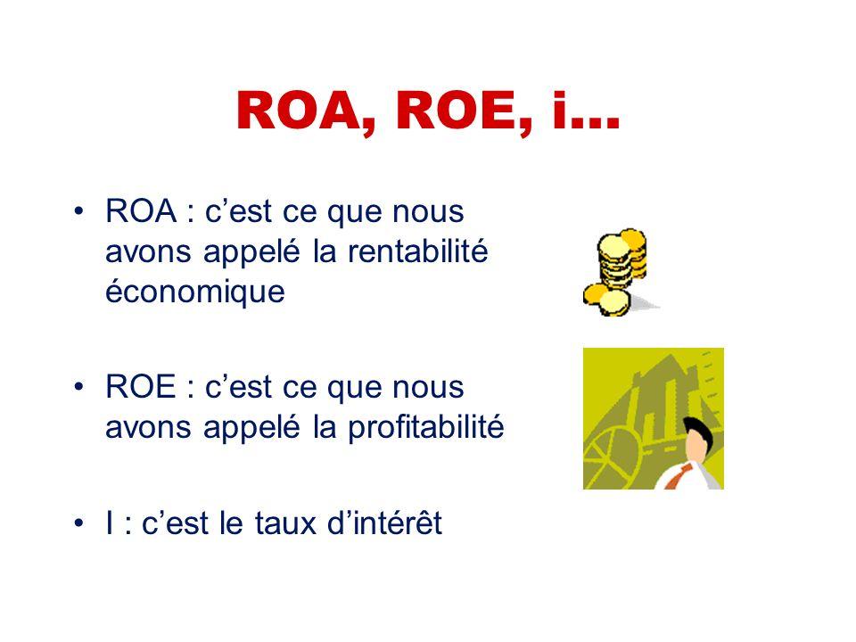 ROA, ROE, i... ROA : c'est ce que nous avons appelé la rentabilité économique. ROE : c'est ce que nous avons appelé la profitabilité.