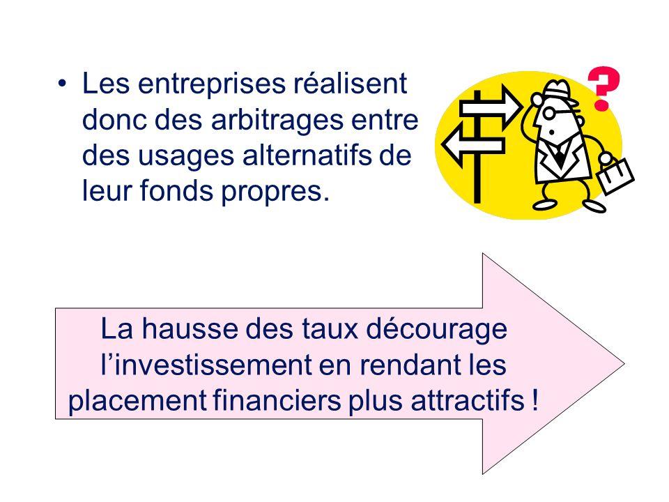 Les entreprises réalisent donc des arbitrages entre des usages alternatifs de leur fonds propres.