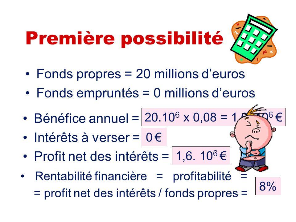Première possibilité Fonds propres = 20 millions d'euros