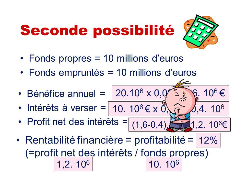 Seconde possibilité Fonds propres = 10 millions d'euros. Fonds empruntés = 10 millions d'euros. Bénéfice annuel =