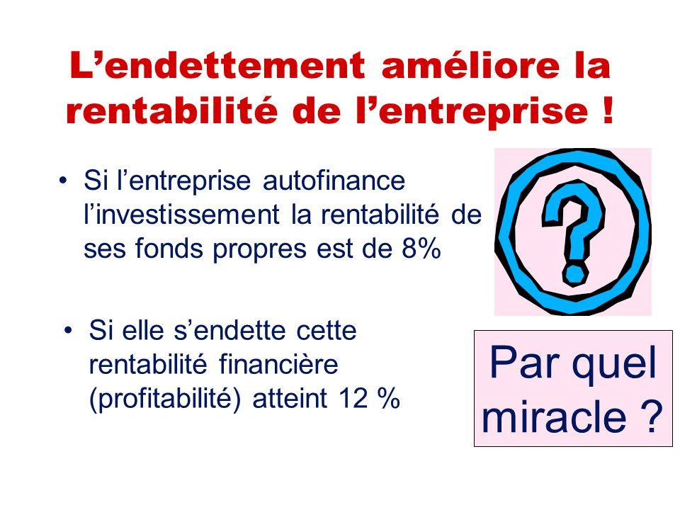 L'endettement améliore la rentabilité de l'entreprise !