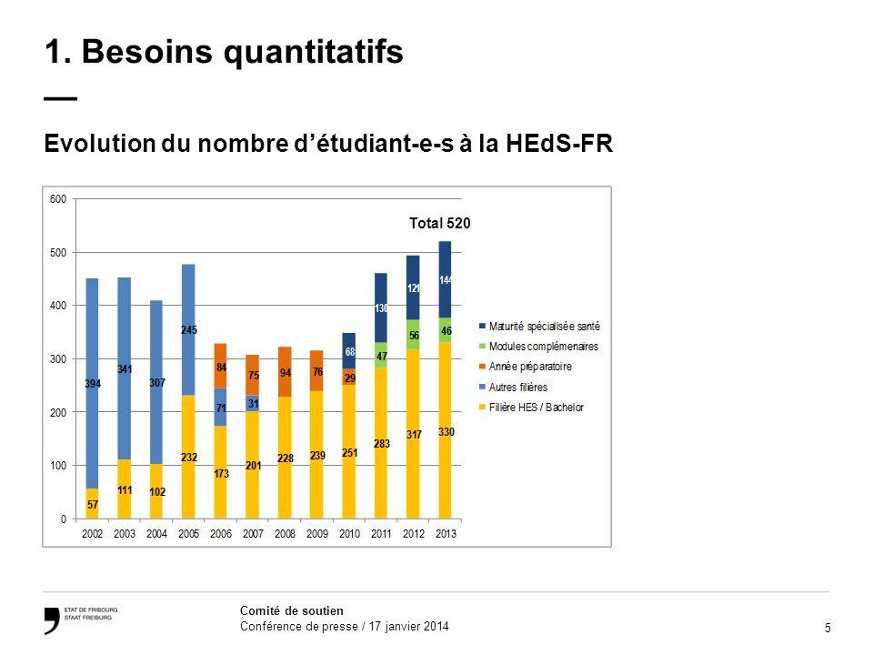 1. Besoins quantitatifs —