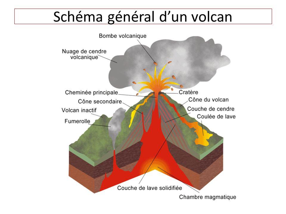 Schéma général d'un volcan