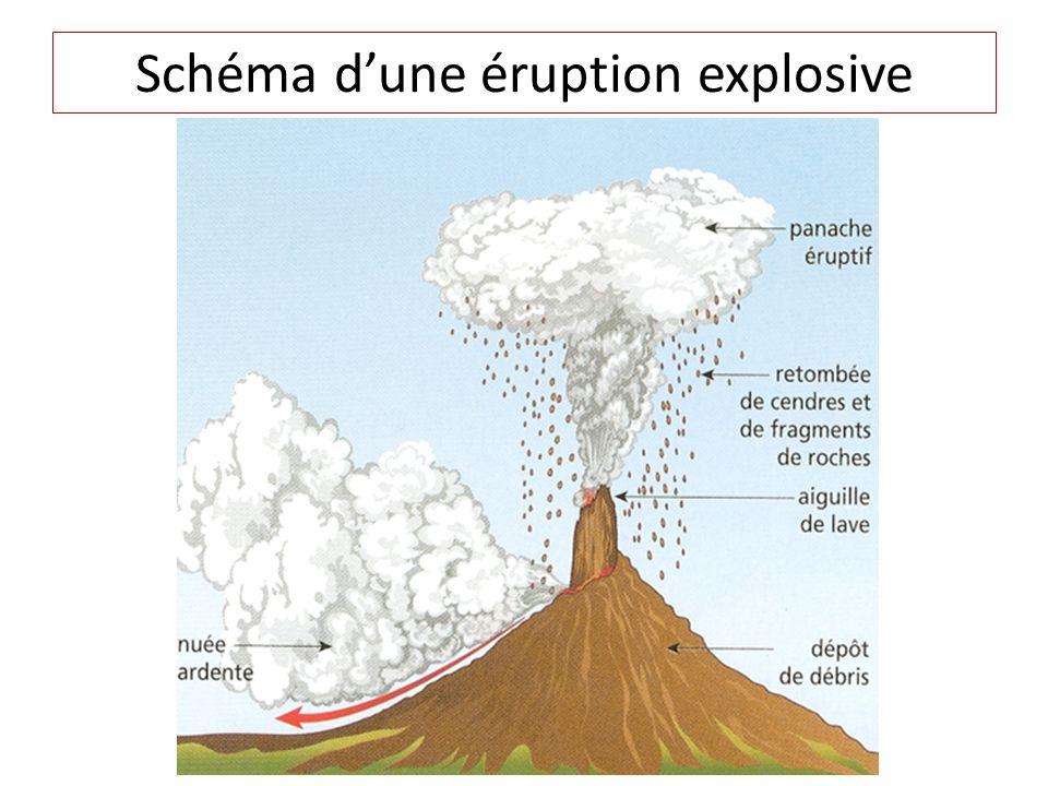 Schéma d'une éruption explosive