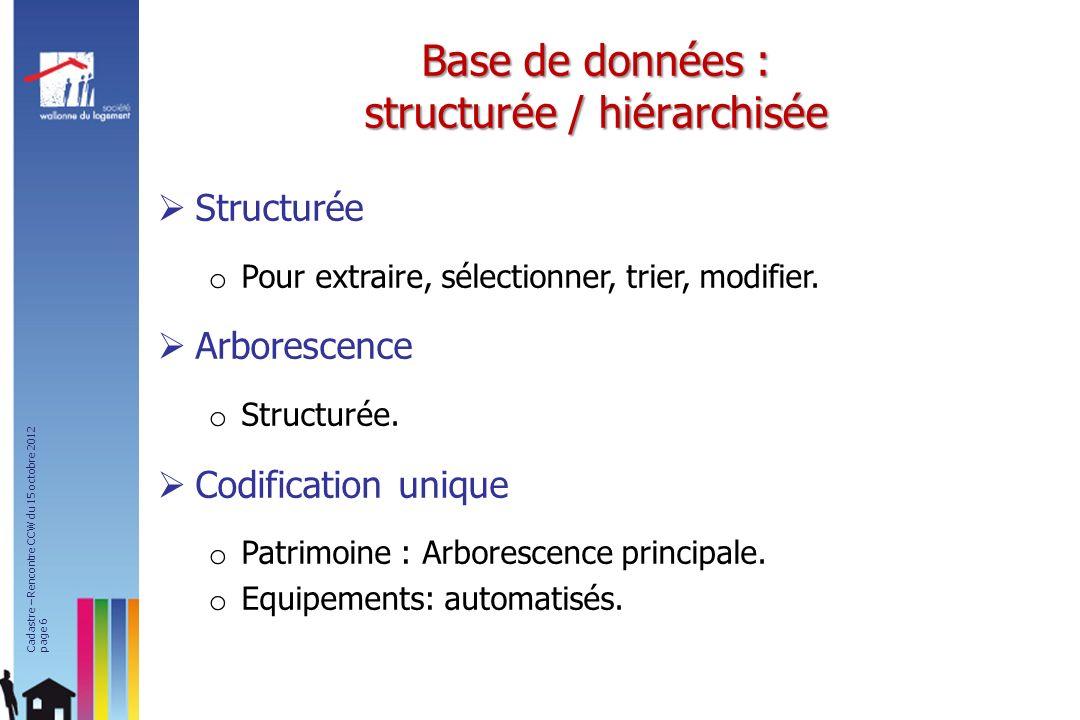 Base de données : structurée / hiérarchisée