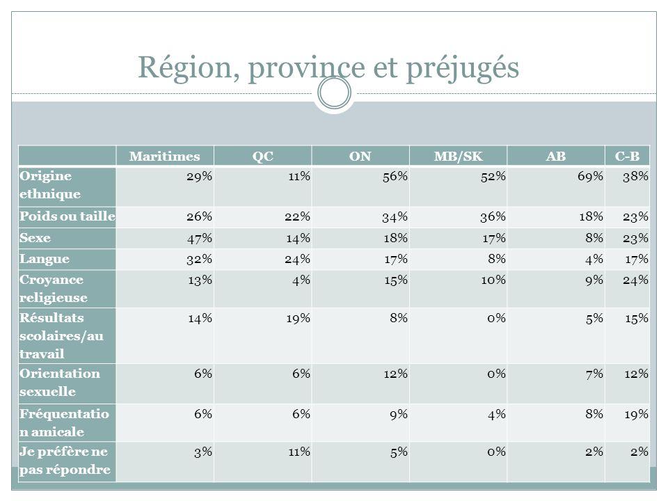 Région, province et préjugés