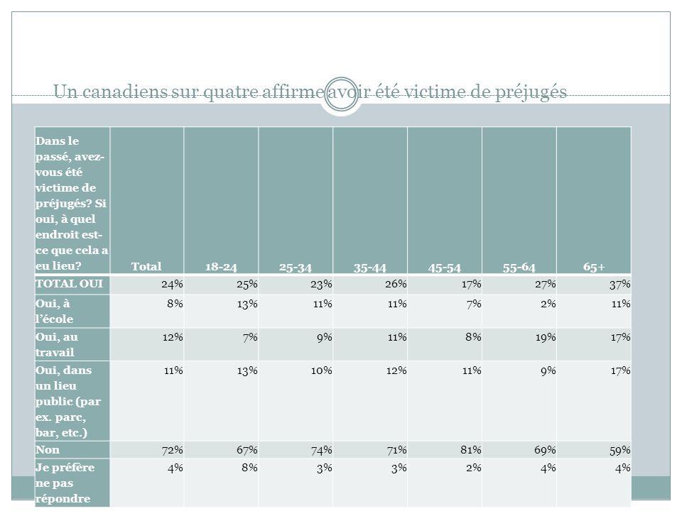 Un canadiens sur quatre affirme avoir été victime de préjugés