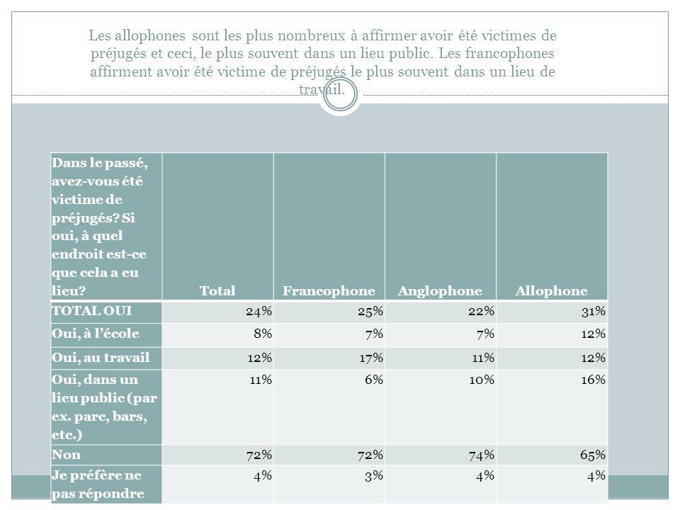 Les allophones sont les plus nombreux à affirmer avoir été victimes de préjugés et ceci, le plus souvent dans un lieu public. Les francophones affirment avoir été victime de préjugés le plus souvent dans un lieu de travail.