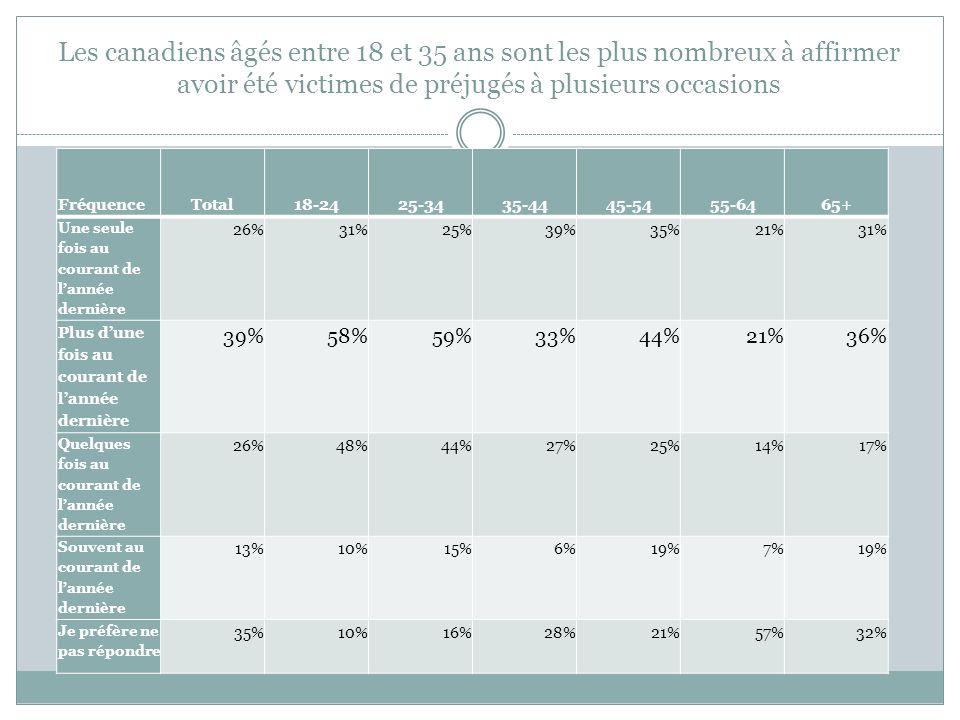 Les canadiens âgés entre 18 et 35 ans sont les plus nombreux à affirmer avoir été victimes de préjugés à plusieurs occasions