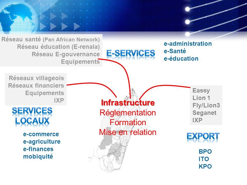 E-services Infrastructure SERVICES LOCAUX export