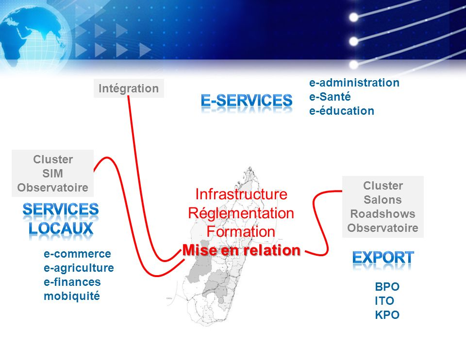 E-services Mise en relation SERVICES LOCAUX export