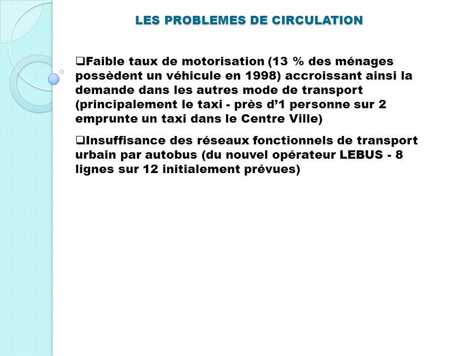 LES PROBLEMES DE CIRCULATION