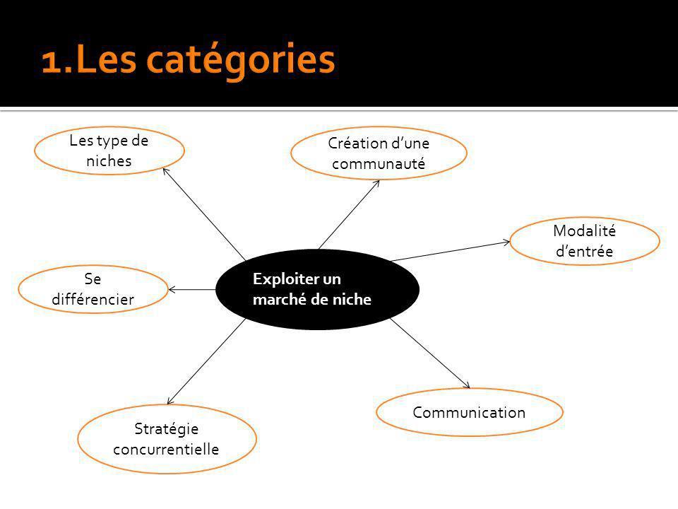 1.Les catégories Les type de niches Création d'une communauté