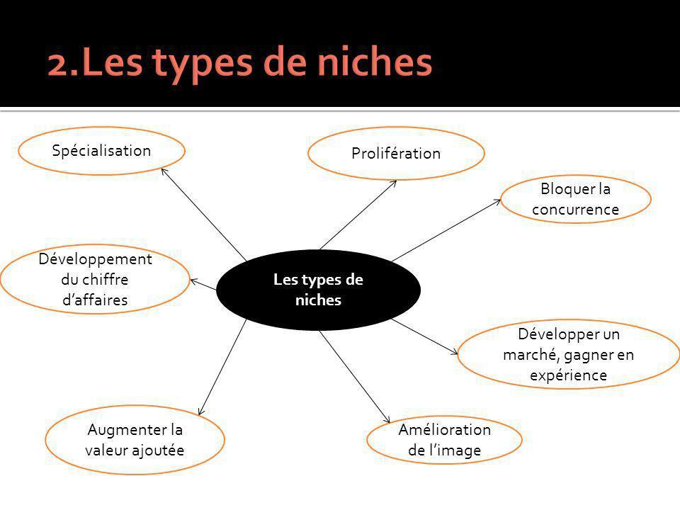 2.Les types de niches Spécialisation Prolifération