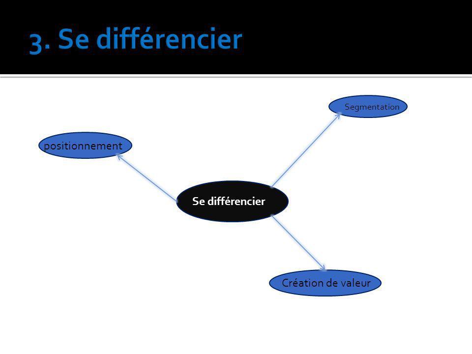 3. Se différencier positionnement Se différencier Création de valeur