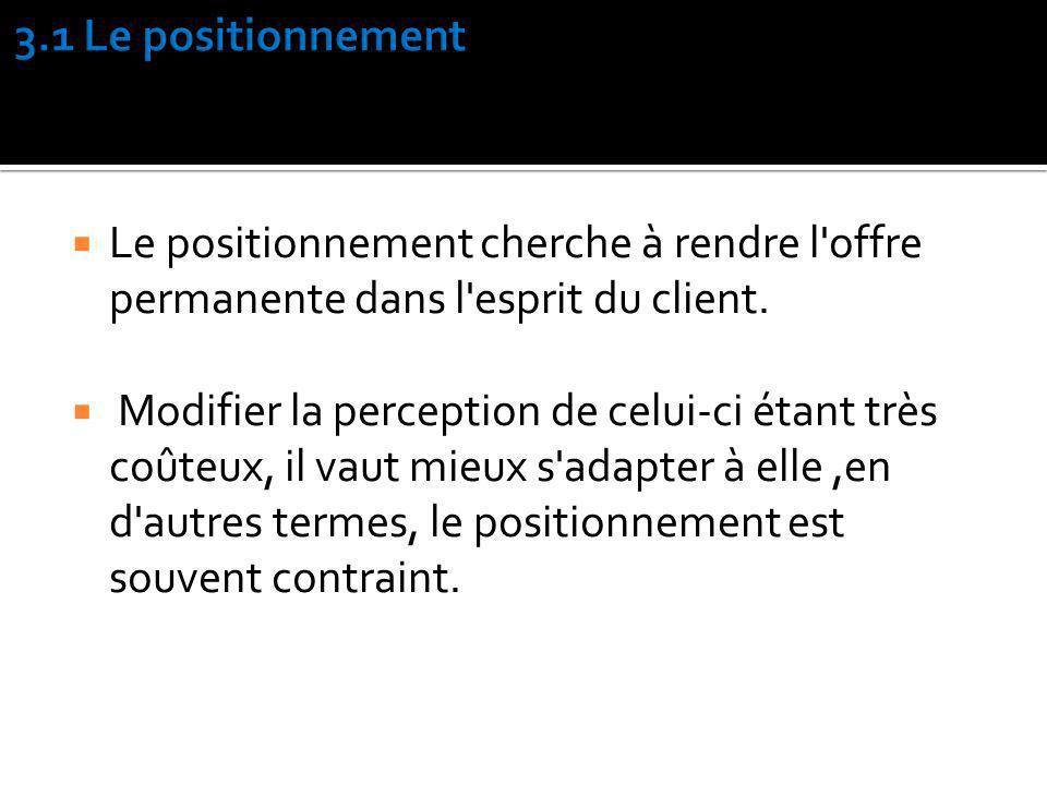3.1 Le positionnement Le positionnement cherche à rendre l offre permanente dans l esprit du client.