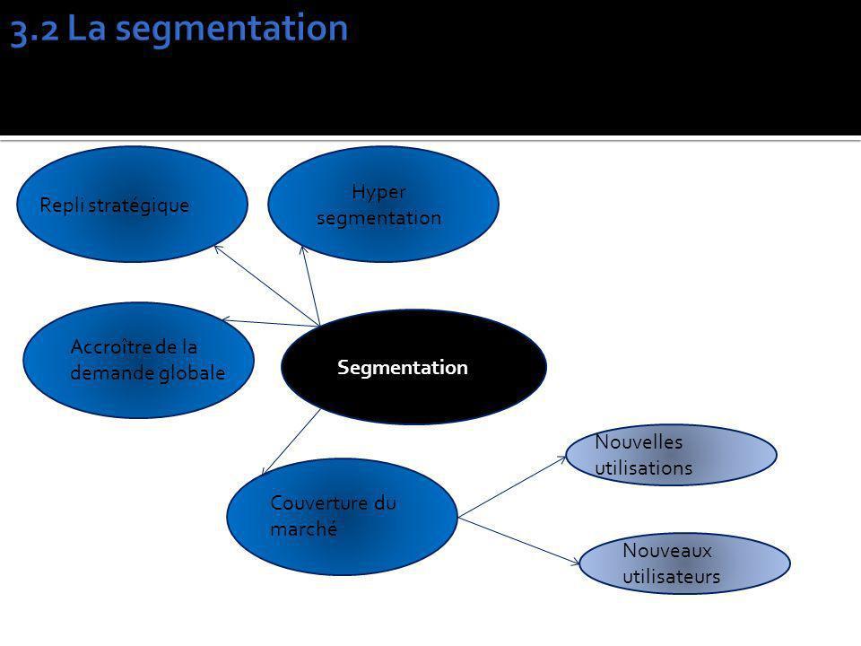 3.2 La segmentation Hyper segmentation Repli stratégique