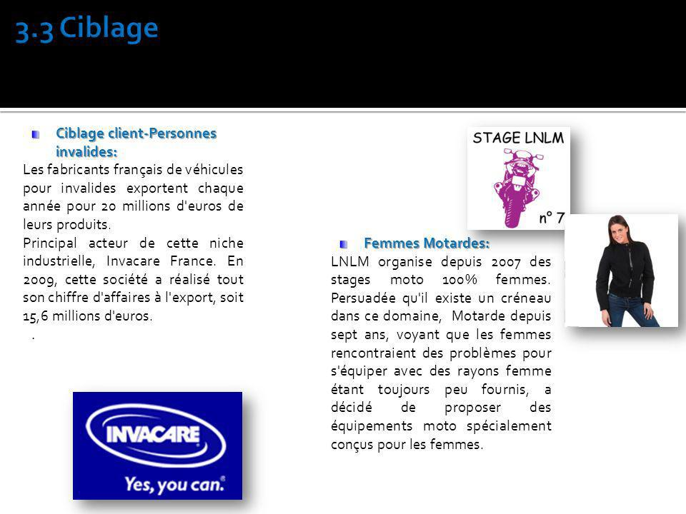 3.3 Ciblage Ciblage client-Personnes invalides: