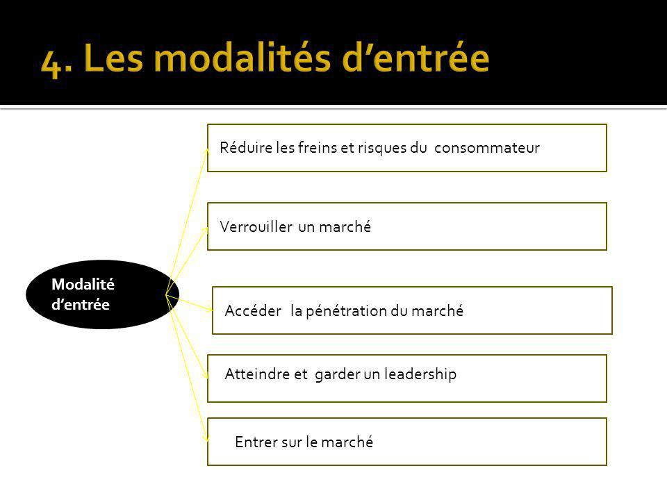 4. Les modalités d'entrée