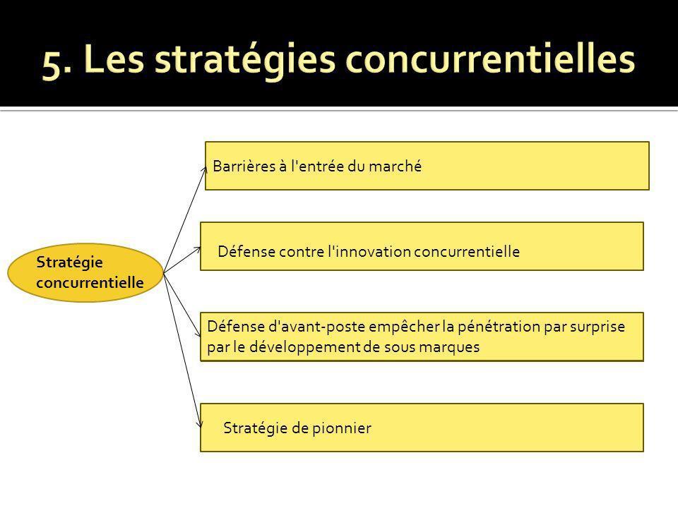 5. Les stratégies concurrentielles